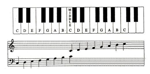 Piano Image Showing with Keys
